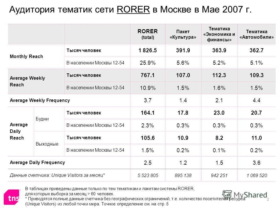 2 Аудитория тематик сети RORER в Москве в Мае 2007 г. RORER (total) Пакет «Культура» Тематика «Экономика и финансы» Тематика «Автомобили» Monthly Reach Тысяч человек 1 826.5391.9363.9362.7 В населении Москвы 12-54 25.9%5.6%5.2%5.1% Average Weekly Rea