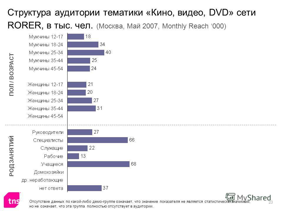 23 Структура аудитории тематики «Кино, видео, DVD» сети RORER, в тыс. чел. (Москва, Май 2007, Monthly Reach 000) ПОЛ / ВОЗРАСТ РОД ЗАНЯТИЙ Отсутствие данных по какой-либо демо-группе означает, что значение показателя не является статистически значимы