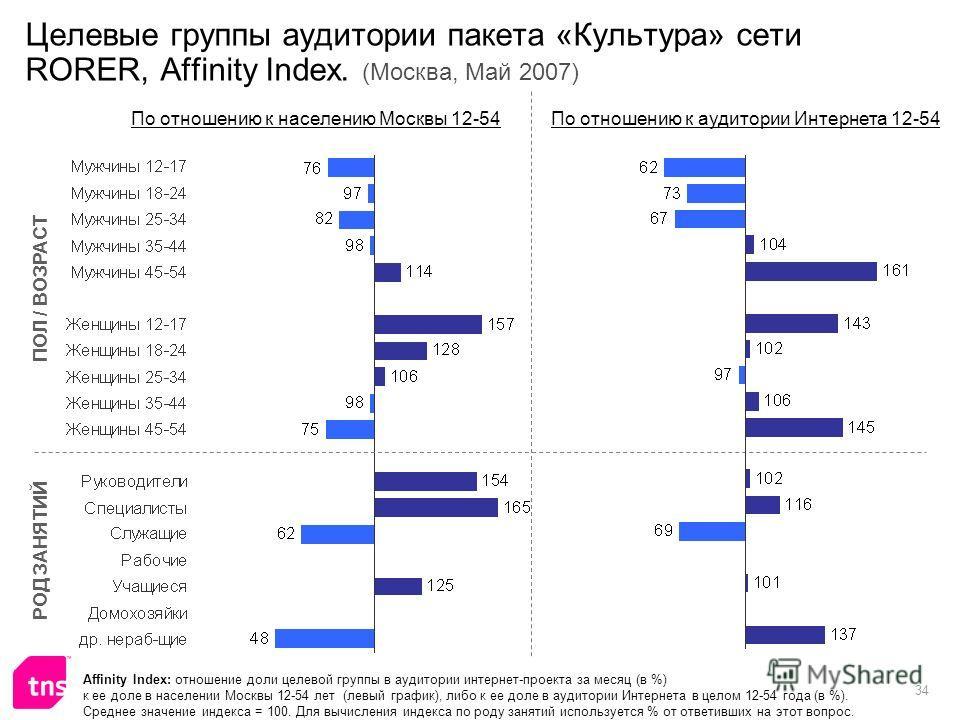 34 Целевые группы аудитории пакета «Культура» сети RORER, Affinity Index. (Москва, Май 2007) Affinity Index: отношение доли целевой группы в аудитории интернет-проекта за месяц (в %) к ее доле в населении Москвы 12-54 лет (левый график), либо к ее до