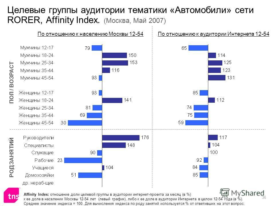 36 Целевые группы аудитории тематики «Автомобили» сети RORER, Affinity Index. (Москва, Май 2007) Affinity Index: отношение доли целевой группы в аудитории интернет-проекта за месяц (в %) к ее доле в населении Москвы 12-54 лет (левый график), либо к е