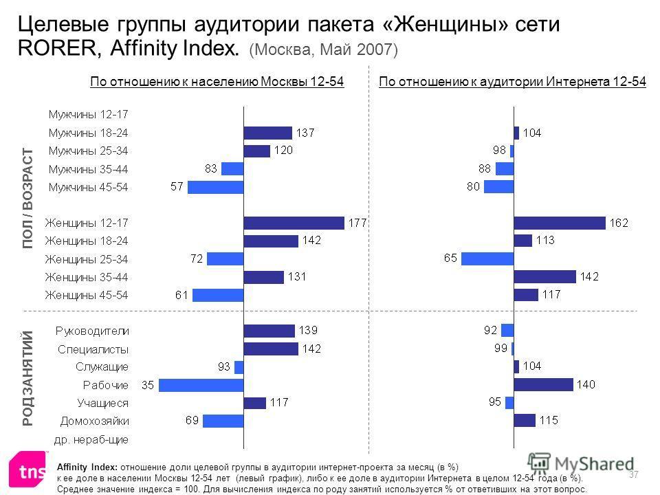 37 Целевые группы аудитории пакета «Женщины» сети RORER, Affinity Index. (Москва, Май 2007) Affinity Index: отношение доли целевой группы в аудитории интернет-проекта за месяц (в %) к ее доле в населении Москвы 12-54 лет (левый график), либо к ее дол