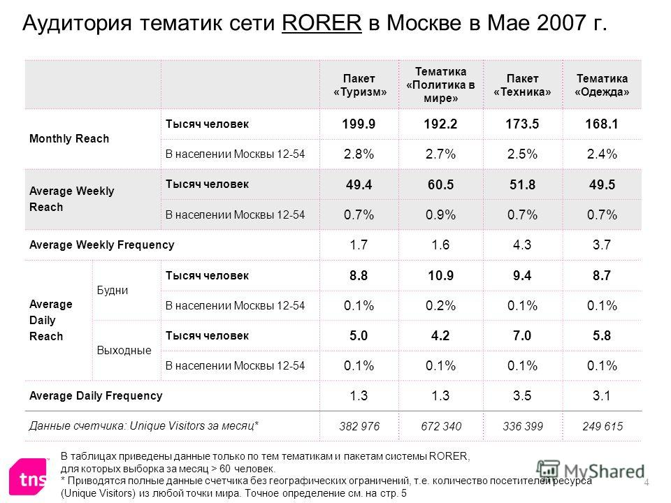 4 Аудитория тематик сети RORER в Москве в Мае 2007 г. Пакет «Туризм» Тематика «Политика в мире» Пакет «Техника» Тематика «Одежда» Monthly Reach Тысяч человек 199.9192.2173.5168.1 В населении Москвы 12-54 2.8%2.7%2.5%2.4% Average Weekly Reach Тысяч че