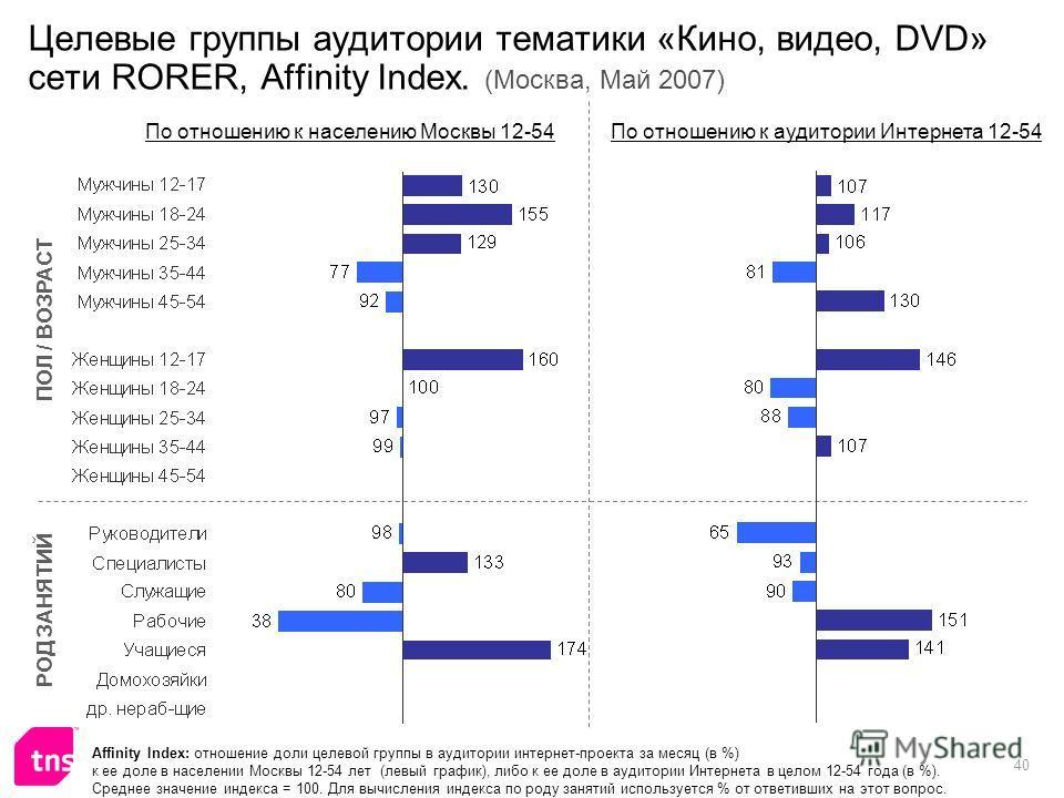 40 Целевые группы аудитории тематики «Кино, видео, DVD» сети RORER, Affinity Index. (Москва, Май 2007) Affinity Index: отношение доли целевой группы в аудитории интернет-проекта за месяц (в %) к ее доле в населении Москвы 12-54 лет (левый график), ли