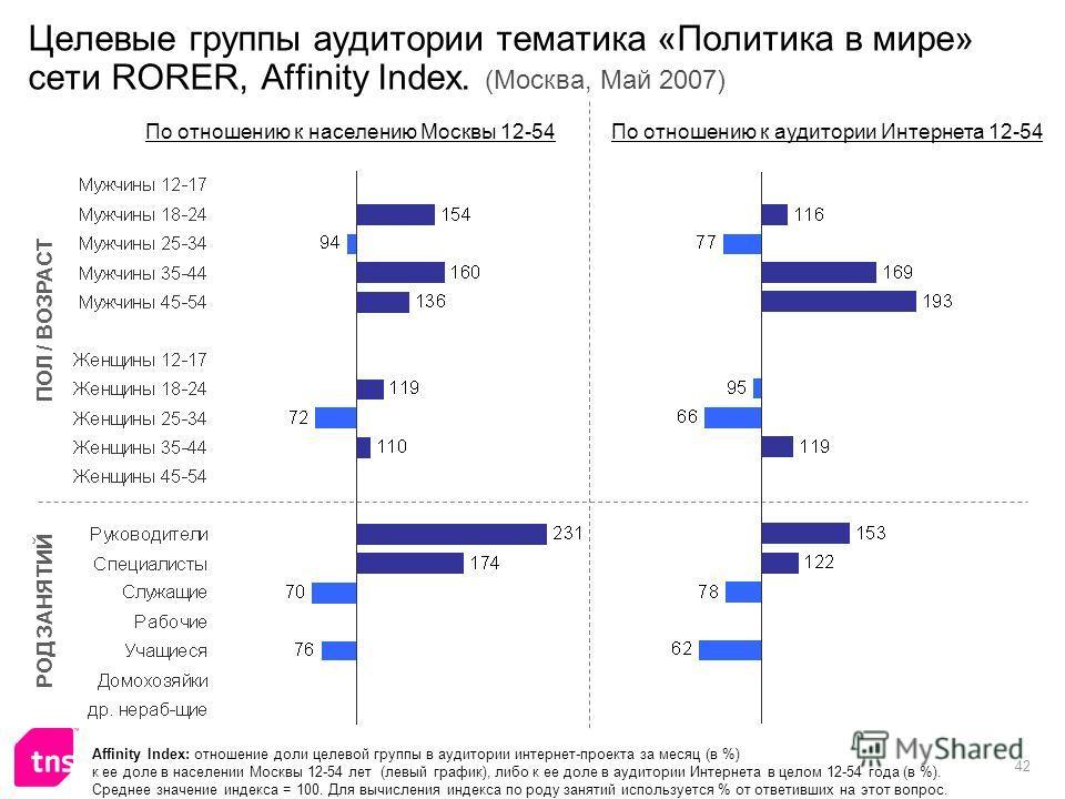 42 Целевые группы аудитории тематика «Политика в мире» сети RORER, Affinity Index. (Москва, Май 2007) Affinity Index: отношение доли целевой группы в аудитории интернет-проекта за месяц (в %) к ее доле в населении Москвы 12-54 лет (левый график), либ