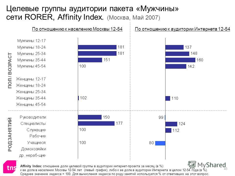 45 Целевые группы аудитории пакета «Мужчины» сети RORER, Affinity Index. (Москва, Май 2007) Affinity Index: отношение доли целевой группы в аудитории интернет-проекта за месяц (в %) к ее доле в населении Москвы 12-54 лет (левый график), либо к ее дол