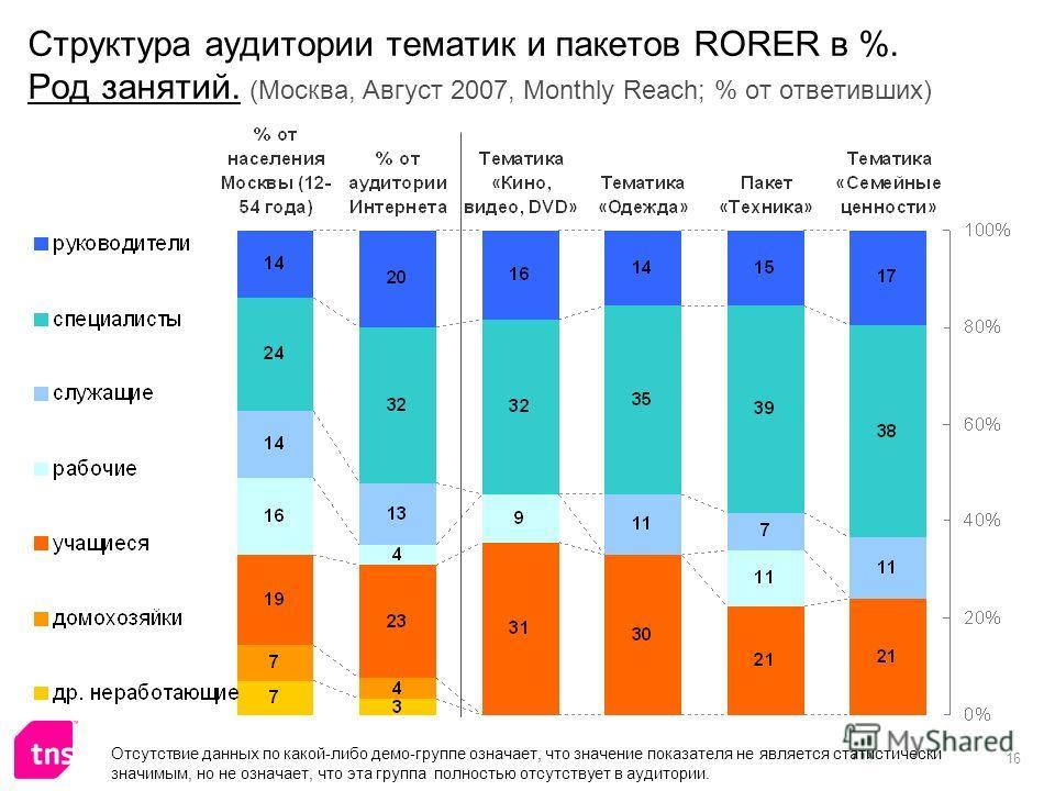 16 Структура аудитории тематик и пакетов RORER в %. Род занятий. (Москва, Август 2007, Monthly Reach; % от ответивших) Отсутствие данных по какой-либо демо-группе означает, что значение показателя не является статистически значимым, но не означает, ч