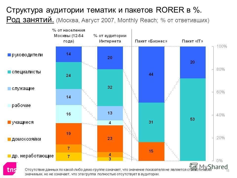 18 Структура аудитории тематик и пакетов RORER в %. Род занятий. (Москва, Август 2007, Monthly Reach; % от ответивших) Отсутствие данных по какой-либо демо-группе означает, что значение показателя не является статистически значимым, но не означает, ч