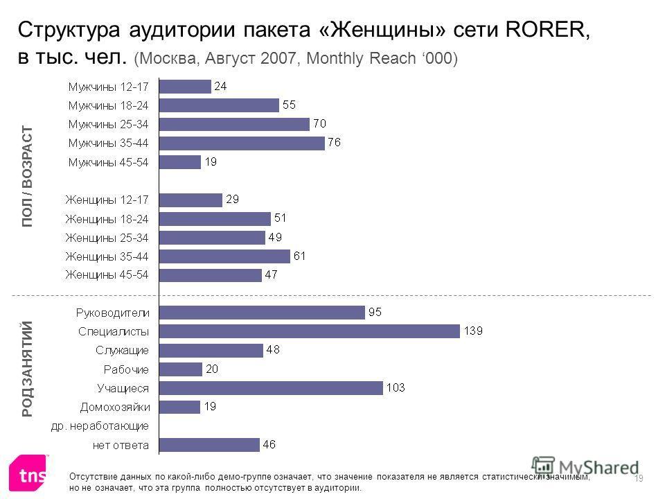 19 Структура аудитории пакета «Женщины» сети RORER, в тыс. чел. (Москва, Август 2007, Monthly Reach 000) ПОЛ / ВОЗРАСТ РОД ЗАНЯТИЙ Отсутствие данных по какой-либо демо-группе означает, что значение показателя не является статистически значимым, но не