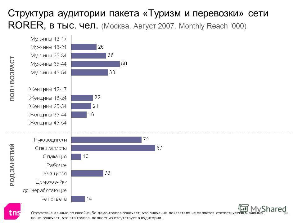 25 Структура аудитории пакета «Туризм и перевозки» сети RORER, в тыс. чел. (Москва, Август 2007, Monthly Reach 000) ПОЛ / ВОЗРАСТ РОД ЗАНЯТИЙ Отсутствие данных по какой-либо демо-группе означает, что значение показателя не является статистически знач