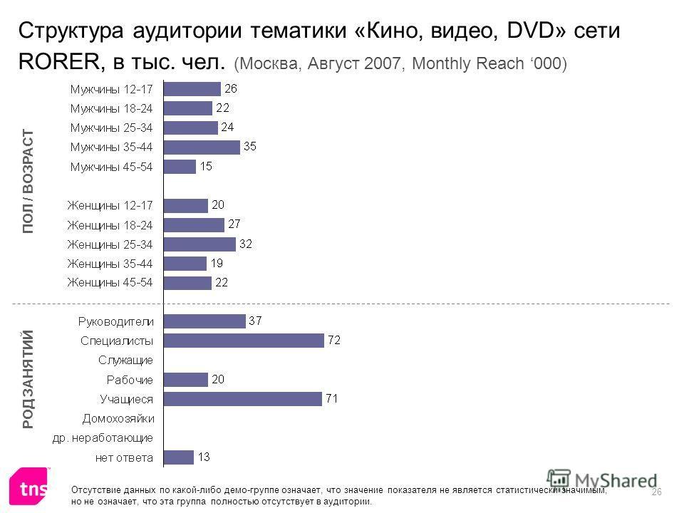 26 Структура аудитории тематики «Кино, видео, DVD» сети RORER, в тыс. чел. (Москва, Август 2007, Monthly Reach 000) ПОЛ / ВОЗРАСТ РОД ЗАНЯТИЙ Отсутствие данных по какой-либо демо-группе означает, что значение показателя не является статистически знач