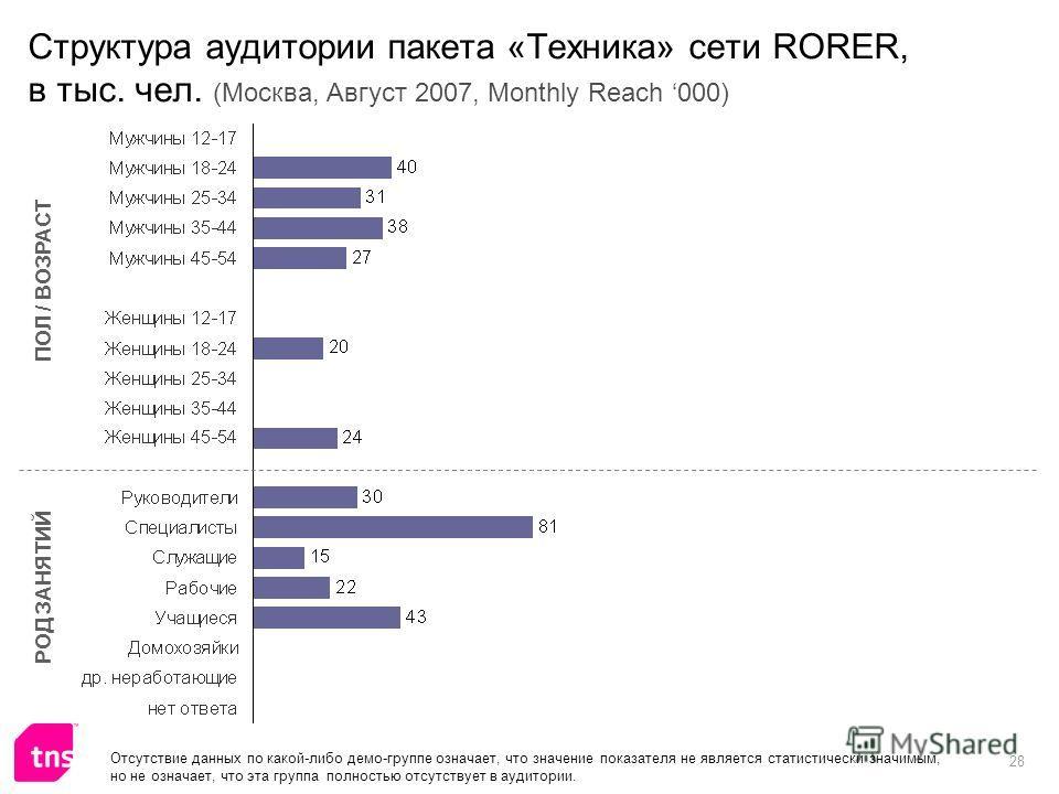 28 Структура аудитории пакета «Техника» сети RORER, в тыс. чел. (Москва, Август 2007, Monthly Reach 000) ПОЛ / ВОЗРАСТ РОД ЗАНЯТИЙ Отсутствие данных по какой-либо демо-группе означает, что значение показателя не является статистически значимым, но не