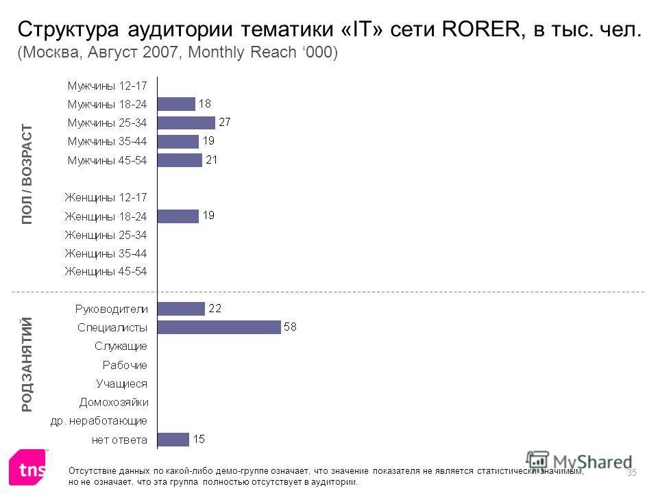 35 Структура аудитории тематики «IT» сети RORER, в тыс. чел. (Москва, Август 2007, Monthly Reach 000) ПОЛ / ВОЗРАСТ РОД ЗАНЯТИЙ Отсутствие данных по какой-либо демо-группе означает, что значение показателя не является статистически значимым, но не оз