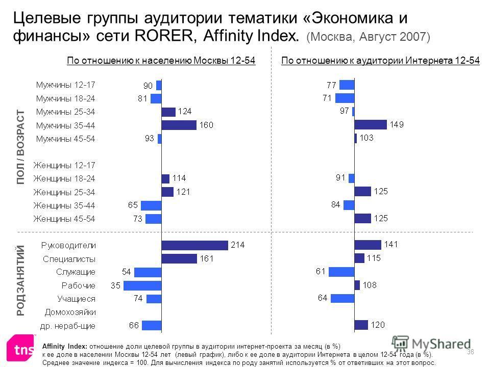38 Целевые группы аудитории тематики «Экономика и финансы» сети RORER, Affinity Index. (Москва, Август 2007) Affinity Index: отношение доли целевой группы в аудитории интернет-проекта за месяц (в %) к ее доле в населении Москвы 12-54 лет (левый графи