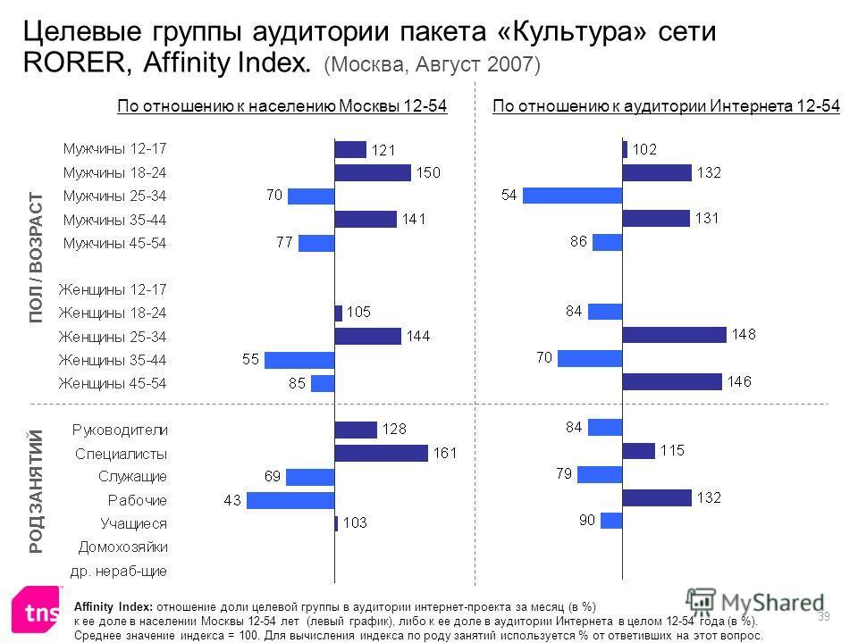 39 Целевые группы аудитории пакета «Культура» сети RORER, Affinity Index. (Москва, Август 2007) Affinity Index: отношение доли целевой группы в аудитории интернет-проекта за месяц (в %) к ее доле в населении Москвы 12-54 лет (левый график), либо к ее