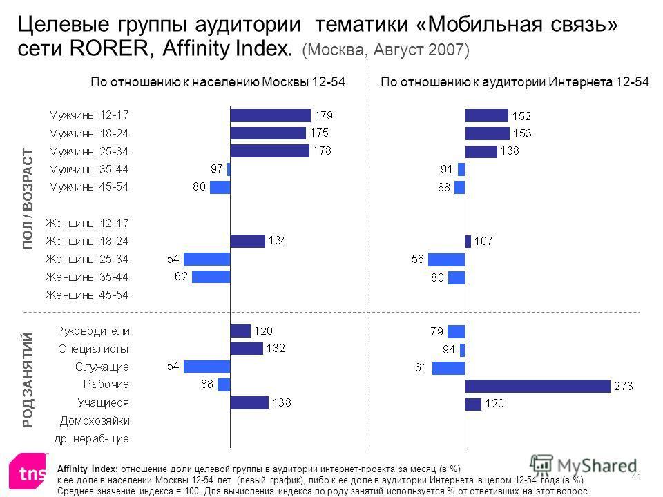 41 Целевые группы аудитории тематики «Мобильная связь» сети RORER, Affinity Index. (Москва, Август 2007) Affinity Index: отношение доли целевой группы в аудитории интернет-проекта за месяц (в %) к ее доле в населении Москвы 12-54 лет (левый график),