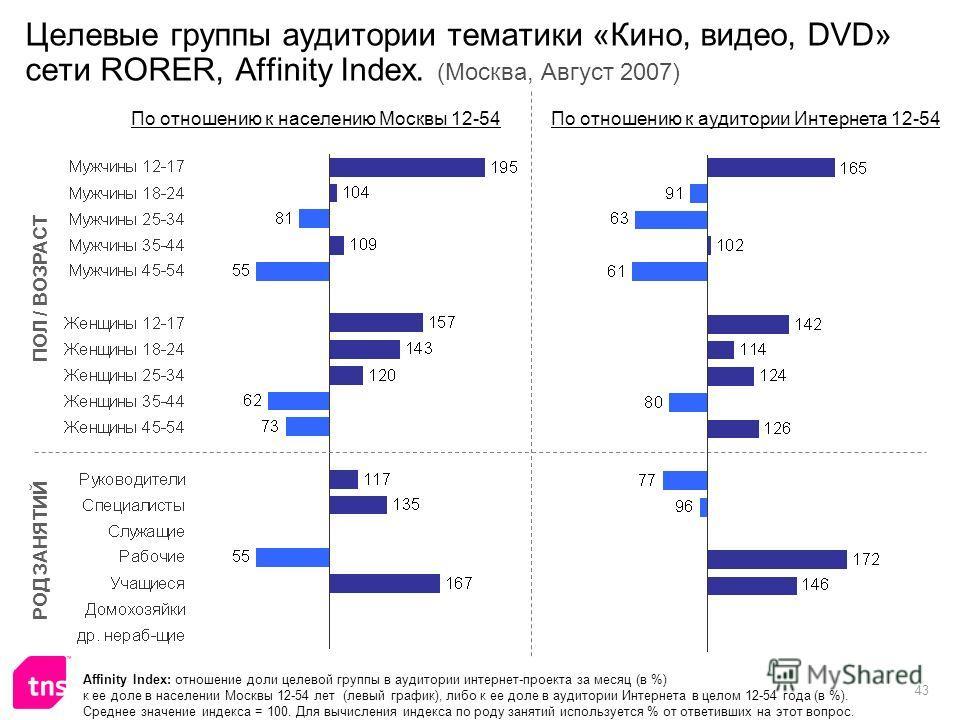 43 Целевые группы аудитории тематики «Кино, видео, DVD» сети RORER, Affinity Index. (Москва, Август 2007) Affinity Index: отношение доли целевой группы в аудитории интернет-проекта за месяц (в %) к ее доле в населении Москвы 12-54 лет (левый график),