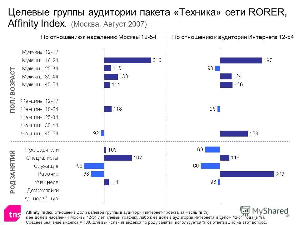 45 Целевые группы аудитории пакета «Техника» сети RORER, Affinity Index. (Москва, Август 2007) Affinity Index: отношение доли целевой группы в аудитории интернет-проекта за месяц (в %) к ее доле в населении Москвы 12-54 лет (левый график), либо к ее