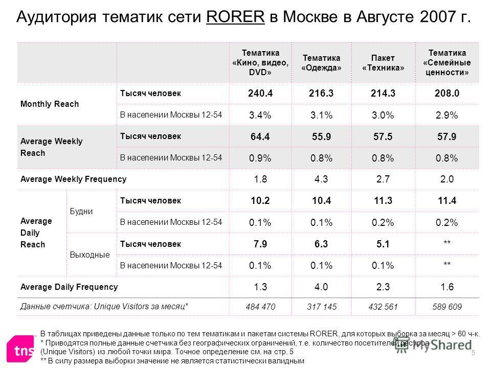 5 Аудитория тематик сети RORER в Москве в Августе 2007 г. Тематика «Кино, видео, DVD» Тематика «Одежда» Пакет «Техника» Тематика «Семейные ценности» Monthly Reach Тысяч человек 240.4216.3214.3208.0 В населении Москвы 12-54 3.4%3.1%3.0%2.9% Average We
