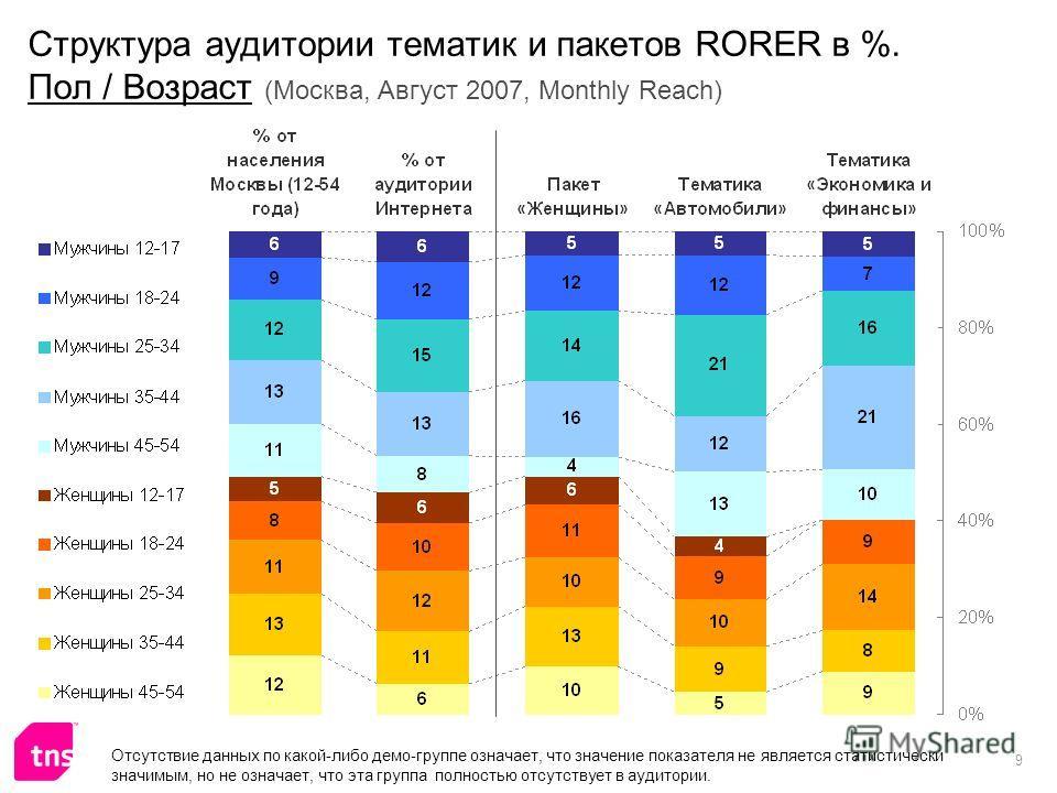 9 Структура аудитории тематик и пакетов RORER в %. Пол / Возраст (Москва, Август 2007, Monthly Reach) Отсутствие данных по какой-либо демо-группе означает, что значение показателя не является статистически значимым, но не означает, что эта группа пол