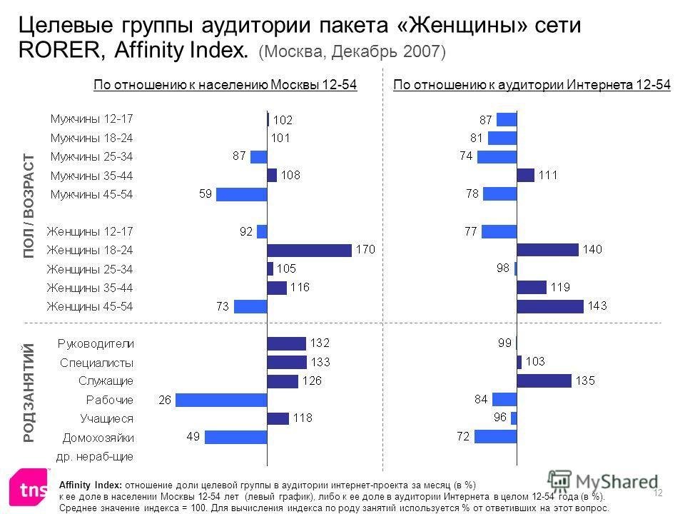 12 Целевые группы аудитории пакета «Женщины» сети RORER, Affinity Index. (Москва, Декабрь 2007) Affinity Index: отношение доли целевой группы в аудитории интернет-проекта за месяц (в %) к ее доле в населении Москвы 12-54 лет (левый график), либо к ее