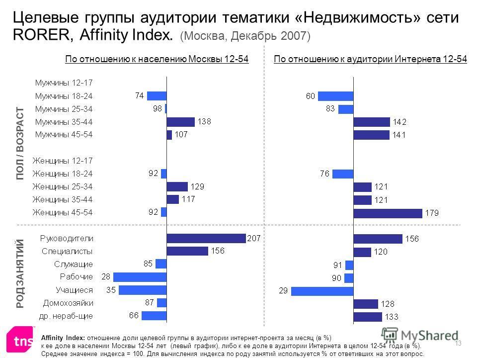 13 Целевые группы аудитории тематики «Недвижимость» сети RORER, Affinity Index. (Москва, Декабрь 2007) Affinity Index: отношение доли целевой группы в аудитории интернет-проекта за месяц (в %) к ее доле в населении Москвы 12-54 лет (левый график), ли