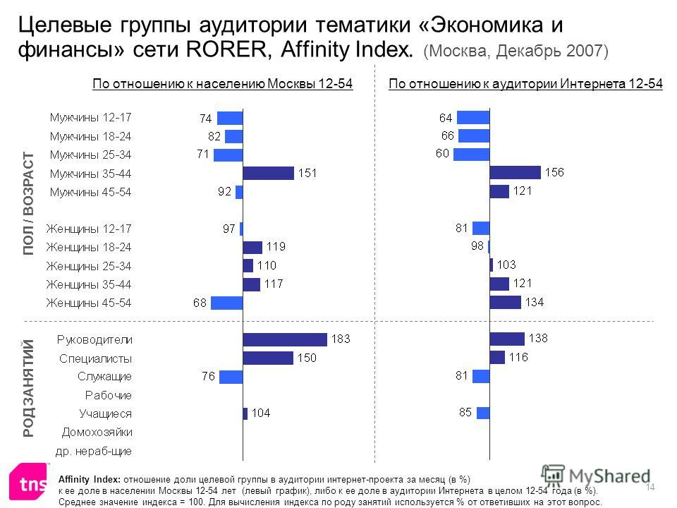 14 Целевые группы аудитории тематики «Экономика и финансы» сети RORER, Affinity Index. (Москва, Декабрь 2007) Affinity Index: отношение доли целевой группы в аудитории интернет-проекта за месяц (в %) к ее доле в населении Москвы 12-54 лет (левый граф