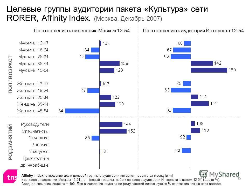 15 Целевые группы аудитории пакета «Культура» сети RORER, Affinity Index. (Москва, Декабрь 2007) Affinity Index: отношение доли целевой группы в аудитории интернет-проекта за месяц (в %) к ее доле в населении Москвы 12-54 лет (левый график), либо к е