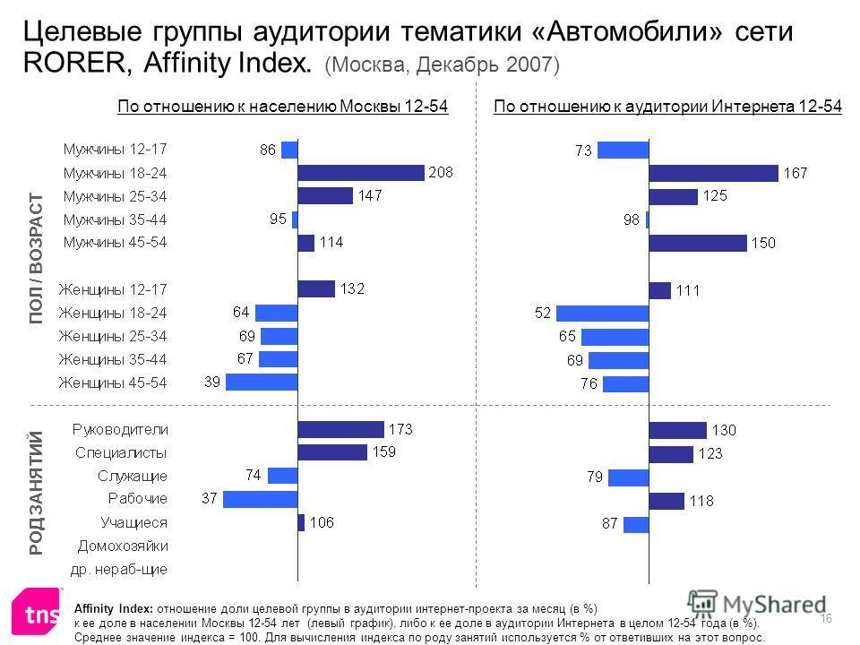16 Целевые группы аудитории тематики «Автомобили» сети RORER, Affinity Index. (Москва, Декабрь 2007) Affinity Index: отношение доли целевой группы в аудитории интернет-проекта за месяц (в %) к ее доле в населении Москвы 12-54 лет (левый график), либо