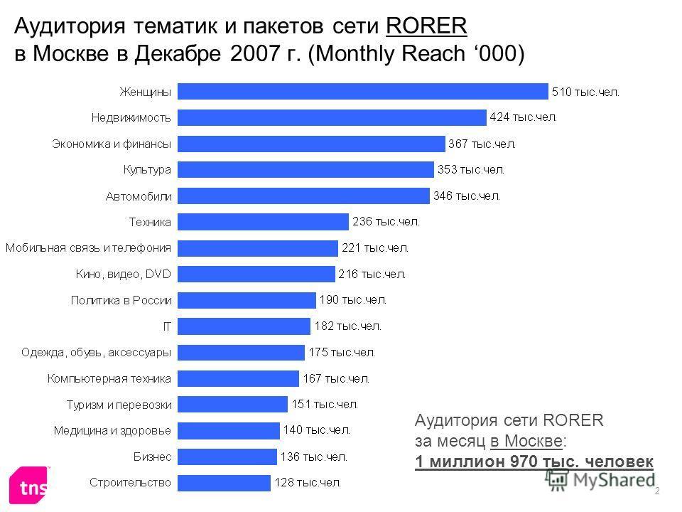 2 Аудитория тематик и пакетов сети RORER в Москве в Декабре 2007 г. (Monthly Reach 000) Аудитория сети RORER за месяц в Москве: 1 миллион 970 тыс. человек