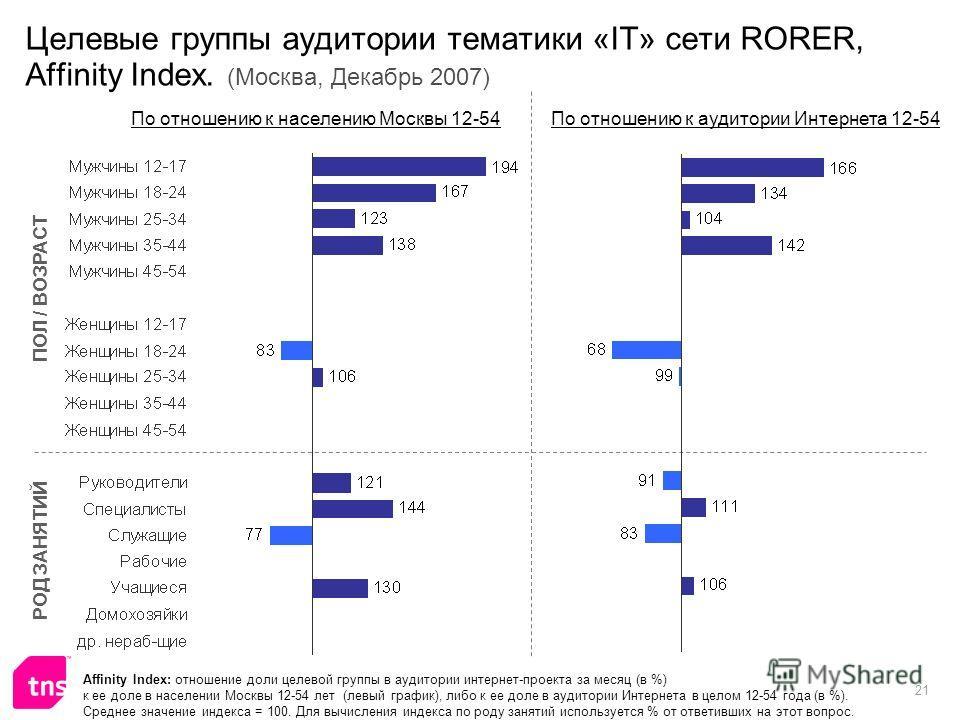 21 Целевые группы аудитории тематики «IT» сети RORER, Affinity Index. (Москва, Декабрь 2007) Affinity Index: отношение доли целевой группы в аудитории интернет-проекта за месяц (в %) к ее доле в населении Москвы 12-54 лет (левый график), либо к ее до