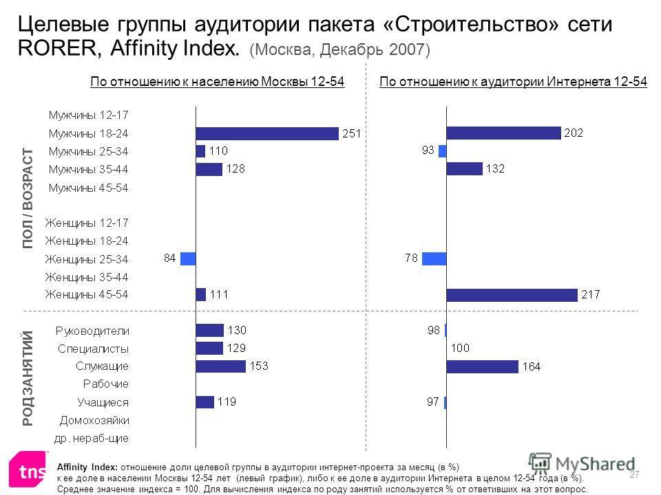 27 Целевые группы аудитории пакета «Строительство» сети RORER, Affinity Index. (Москва, Декабрь 2007) Affinity Index: отношение доли целевой группы в аудитории интернет-проекта за месяц (в %) к ее доле в населении Москвы 12-54 лет (левый график), либ
