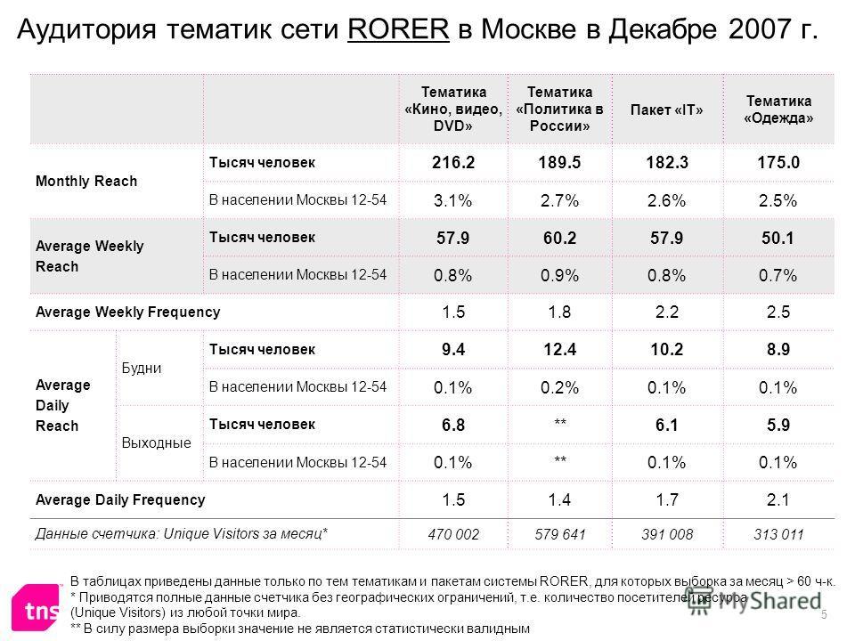 5 Аудитория тематик сети RORER в Москве в Декабре 2007 г. Тематика «Кино, видео, DVD» Тематика «Политика в России» Пакет «IT» Тематика «Одежда» Monthly Reach Тысяч человек 216.2189.5182.3175.0 В населении Москвы 12-54 3.1%2.7%2.6%2.5% Average Weekly