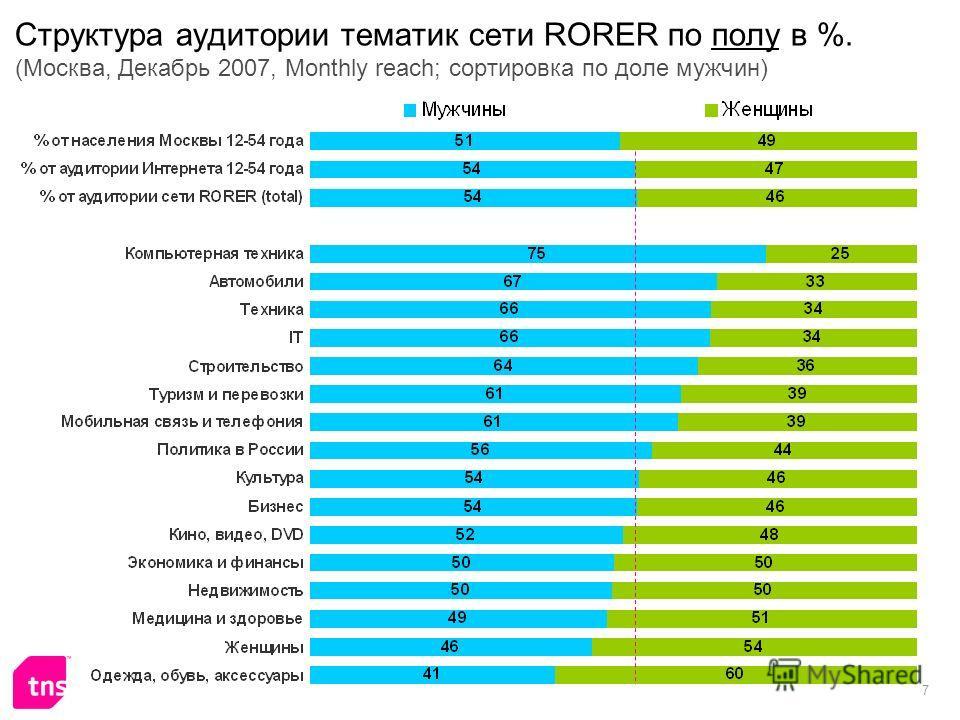7 Структура аудитории тематик сети RORER по полу в %. (Москва, Декабрь 2007, Monthly reach; сортировка по доле мужчин)