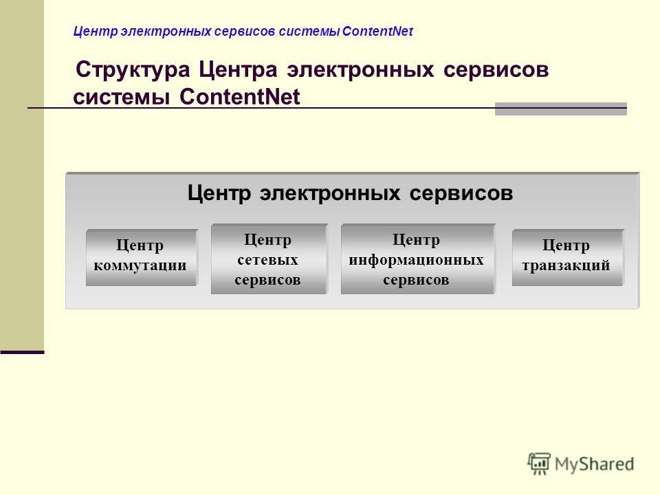 Центр электронных сервисов системы ContentNet Структура Центра электронных сервисов системы ContentNet Центр электронных сервисов Центр коммутации Центр сетевых сервисов Центр информационных сервисов Центр транзакций