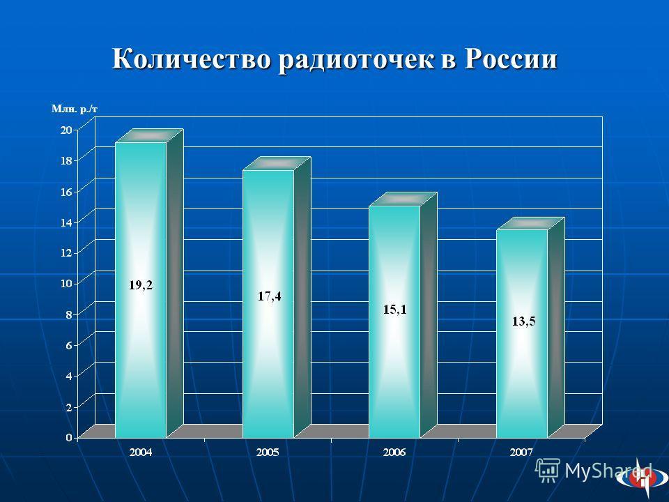 Количество радиоточек в России Млн. р./т