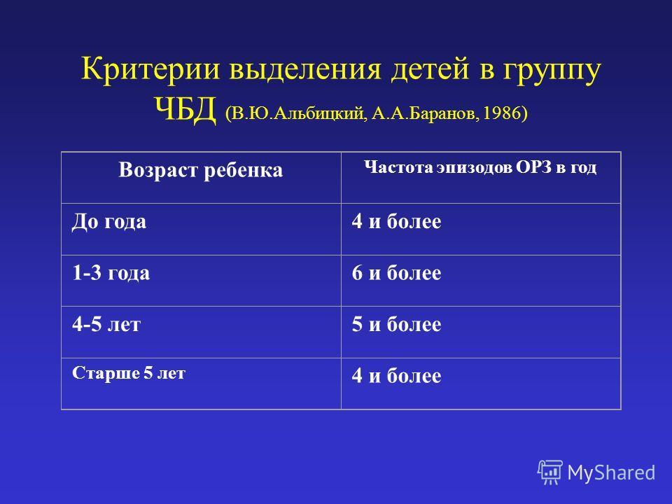 Критерии выделения детей в группу ЧБД (В.Ю.Альбицкий, А.А.Баранов, 1986) Возраст ребенка Частота эпизодов ОРЗ в год До года4 и более 1-3 года6 и более 4-5 лет5 и более Старше 5 лет 4 и более