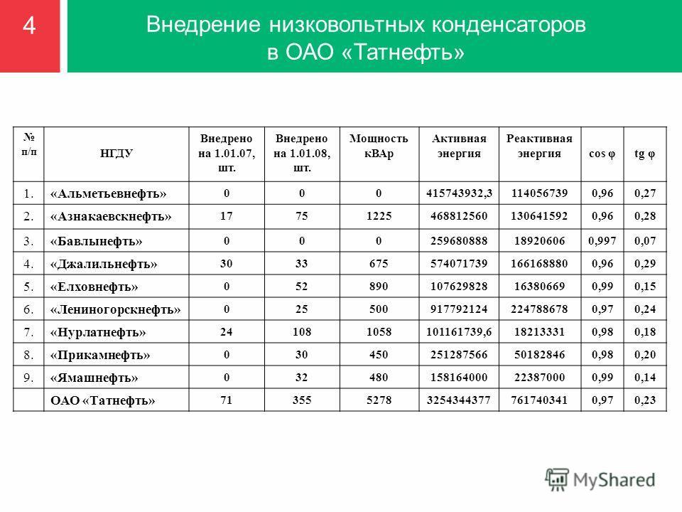 Внедрение низковольтных конденсаторов в ОАО «Татнефть» 4 п/п НГДУ Внедрено на 1.01.07, шт. Внедрено на 1.01.08, шт. Мощность кВАр Активная энергия Реактивная энергияcos φtg φ 1.1.«Альметьевнефть» 000415743932,31140567390,960,27 2.«Азнакаевскнефть» 17