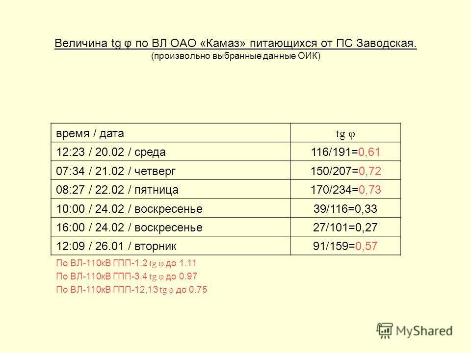 Величина tg φ по ВЛ ОАО «Камаз» питающихся от ПС Заводская. (произвольно выбранные данные ОИК) время / дата tg φ 12:23 / 20.02 / среда116/191=0,61 07:34 / 21.02 / четверг150/207=0,72 08:27 / 22.02 / пятница170/234=0,73 10:00 / 24.02 / воскресенье39/1