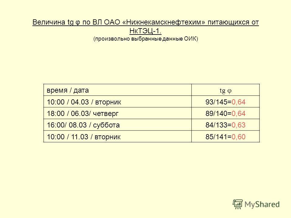 Величина tg φ по ВЛ ОАО «Нижнекамскнефтехим» питающихся от НкТЭЦ-1. (произвольно выбранные данные ОИК) время / дата tg φ 10:00 / 04.03 / вторник93/145=0,64 18:00 / 06.03/ четверг89/140=0,64 16:00/ 08.03 / суббота84/133=0,63 10:00 / 11.03 / вторник85/