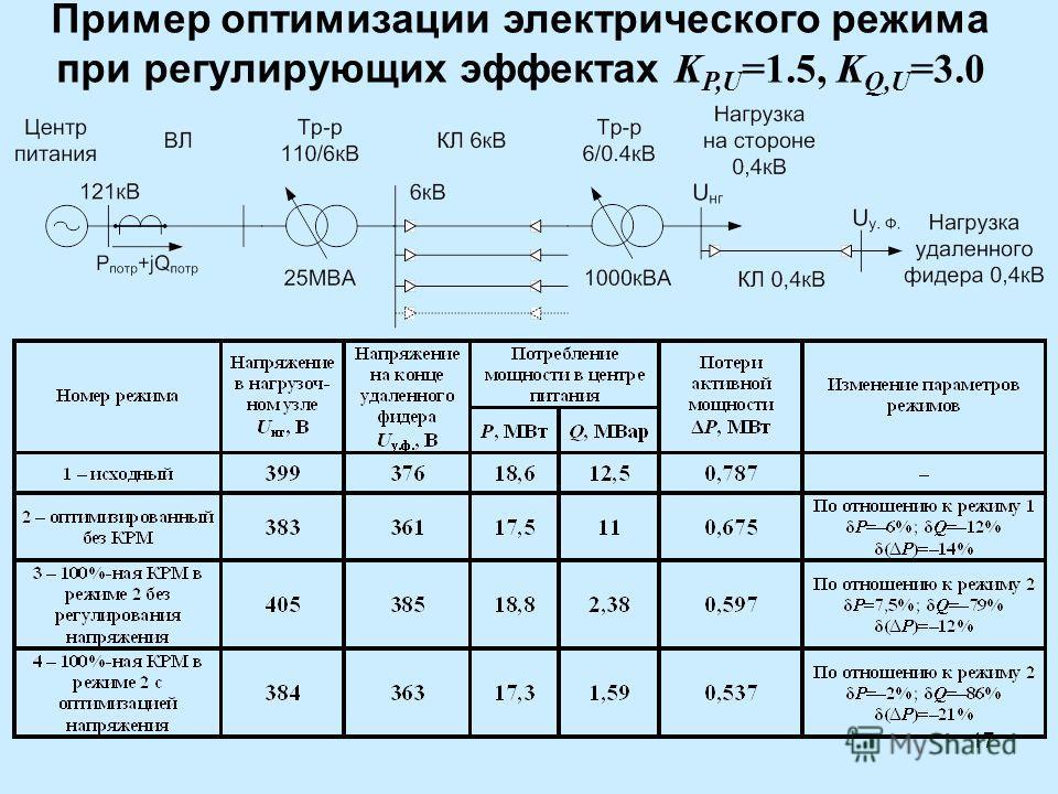 17 Пример оптимизации электрического режима при регулирующих эффектах K P,U =1.5, K Q,U =3.0