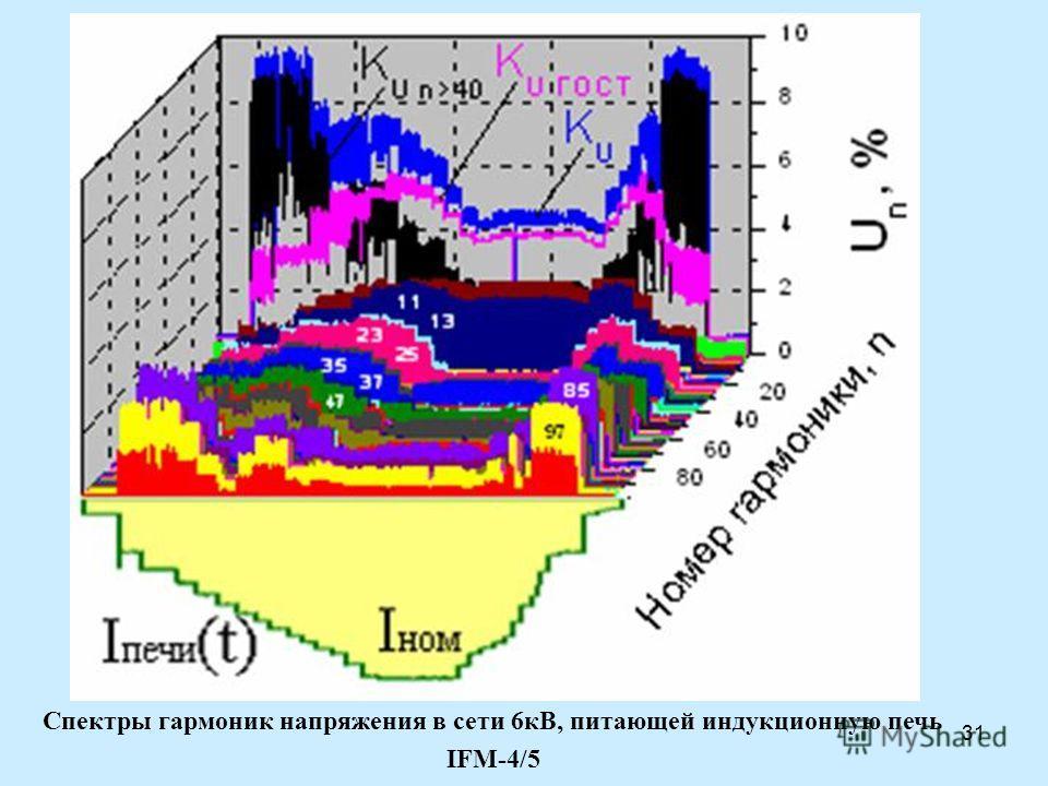 31 Спектры гармоник напряжения в сети 6кВ, питающей индукционную печь IFM-4/5
