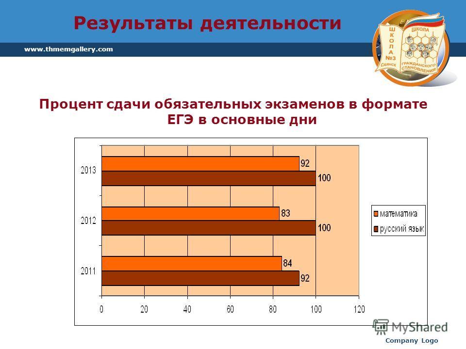 www.thmemgallery.com Company Logo Результаты деятельности Процент сдачи обязательных экзаменов в формате ЕГЭ в основные дни