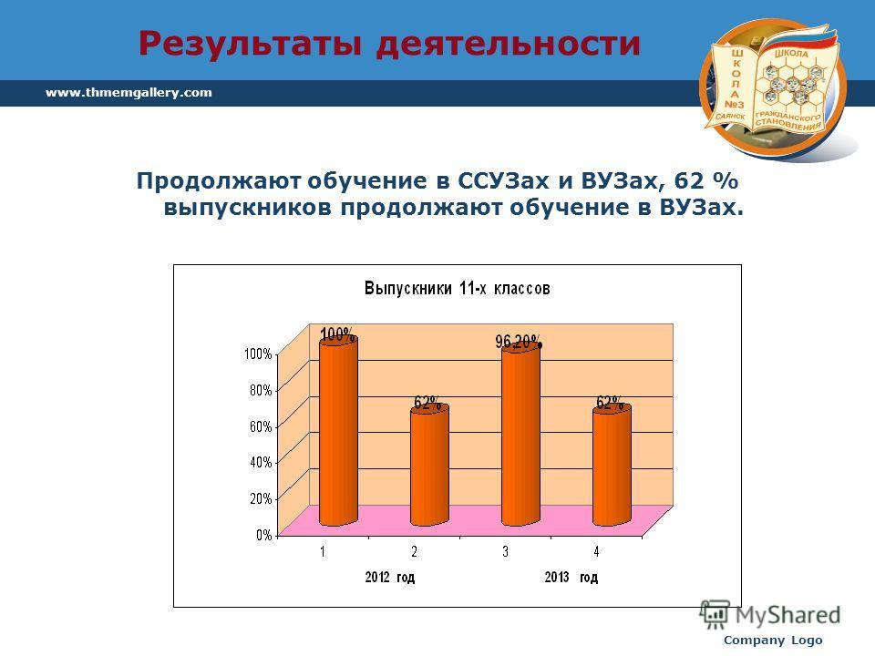 www.thmemgallery.com Company Logo Результаты деятельности Продолжают обучение в ССУЗах и ВУЗах, 62 % выпускников продолжают обучение в ВУЗах.