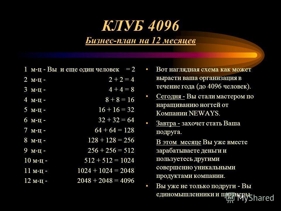 КЛУБ 4096 Бизнес-план на 12 месяцев 1 м-ц - Вы и еще один человек = 2 2 м-ц - 2 + 2 = 4 3 м-ц - 4 + 4 = 8 4 м-ц - 8 + 8 = 16 5 м-ц - 16 + 16 = 32 6 м-ц - 32 + 32 = 64 7 м-ц - 64 + 64 = 128 8 м-ц - 128 + 128 = 256 9 м-ц - 256 + 256 = 512 10 м-ц - 512