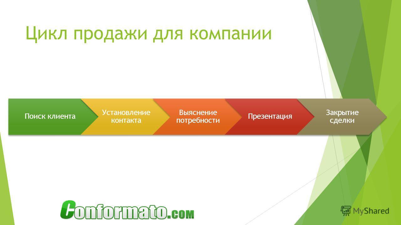 Цикл продажи для компании Поиск клиента Установление контакта Выяснение потребности Презентация Закрытие сделки