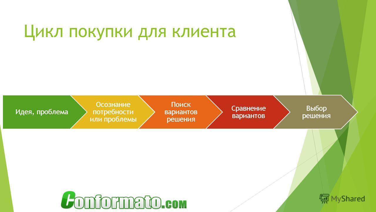 Цикл покупки для клиента Идея, проблема Осознание потребности или проблемы Поиск вариантов решения Сравнение вариантов Выбор решения