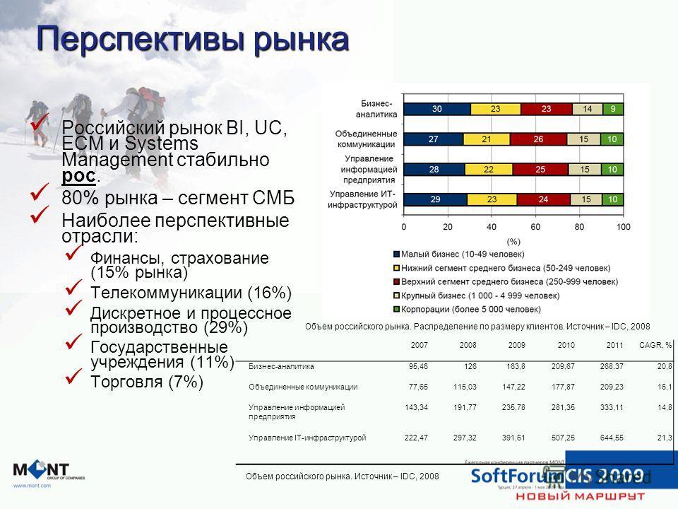 Российский рынок BI, UC, ECM и Systems Management стабильно рос. 80% рынка – сегмент СМБ Наиболее перспективные отрасли: Финансы, страхование (15% рынка) Телекоммуникации (16%) Дискретное и процессное производство (29%) Государственные учреждения (11