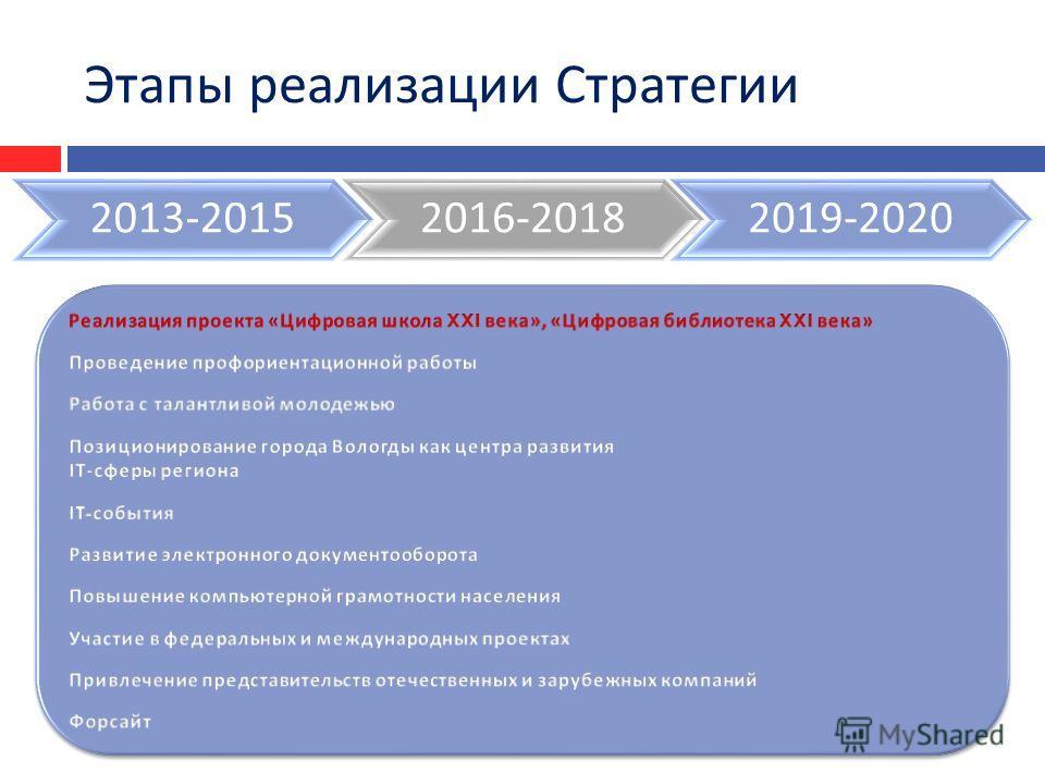 2013-20152016-20182019-2020 Этапы реализации Стратегии