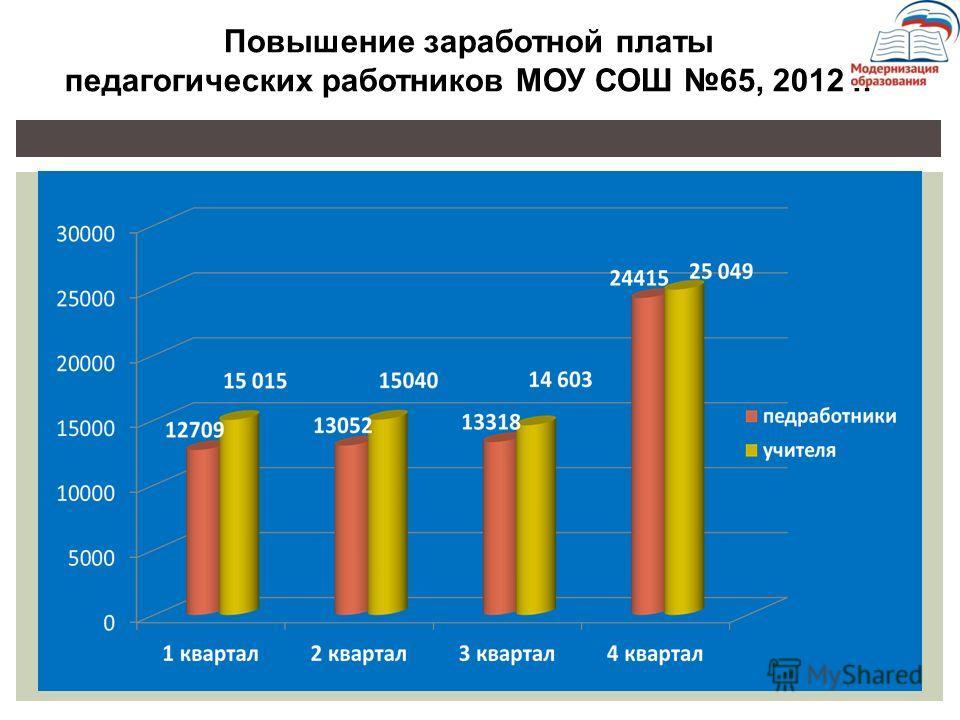 Повышение заработной платы педагогических работников МОУ СОШ 65, 2012 г.