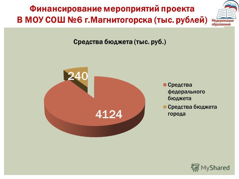 Финансирование мероприятий проекта В МОУ СОШ 6 г.Магнитогорска (тыс. рублей)